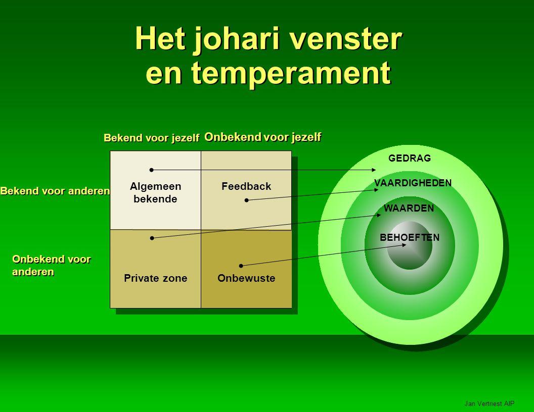 Het johari venster en temperament