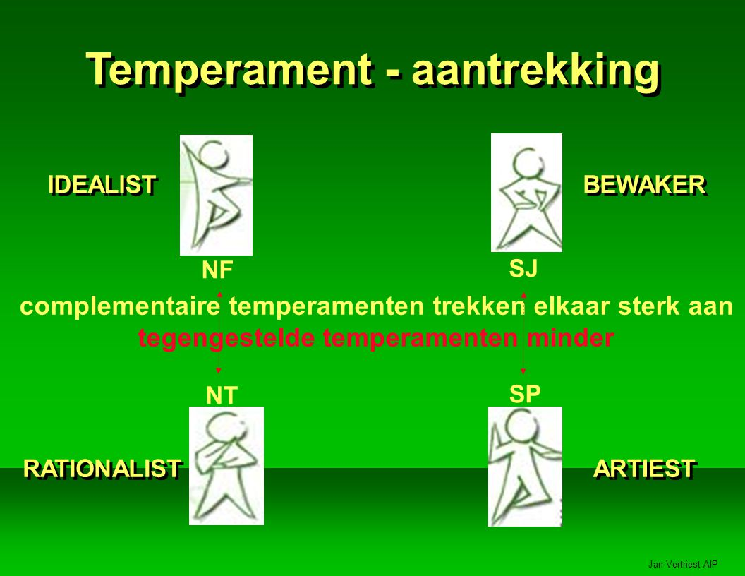 Temperament - aantrekking