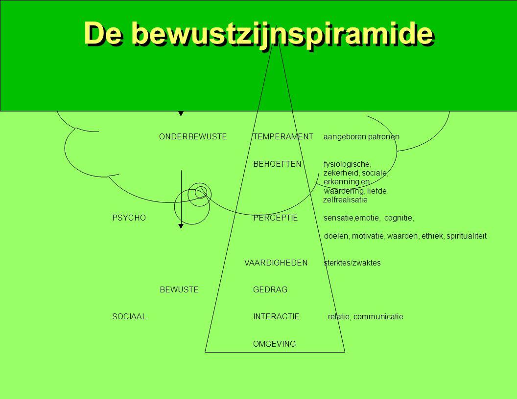 De bewustzijnspiramide