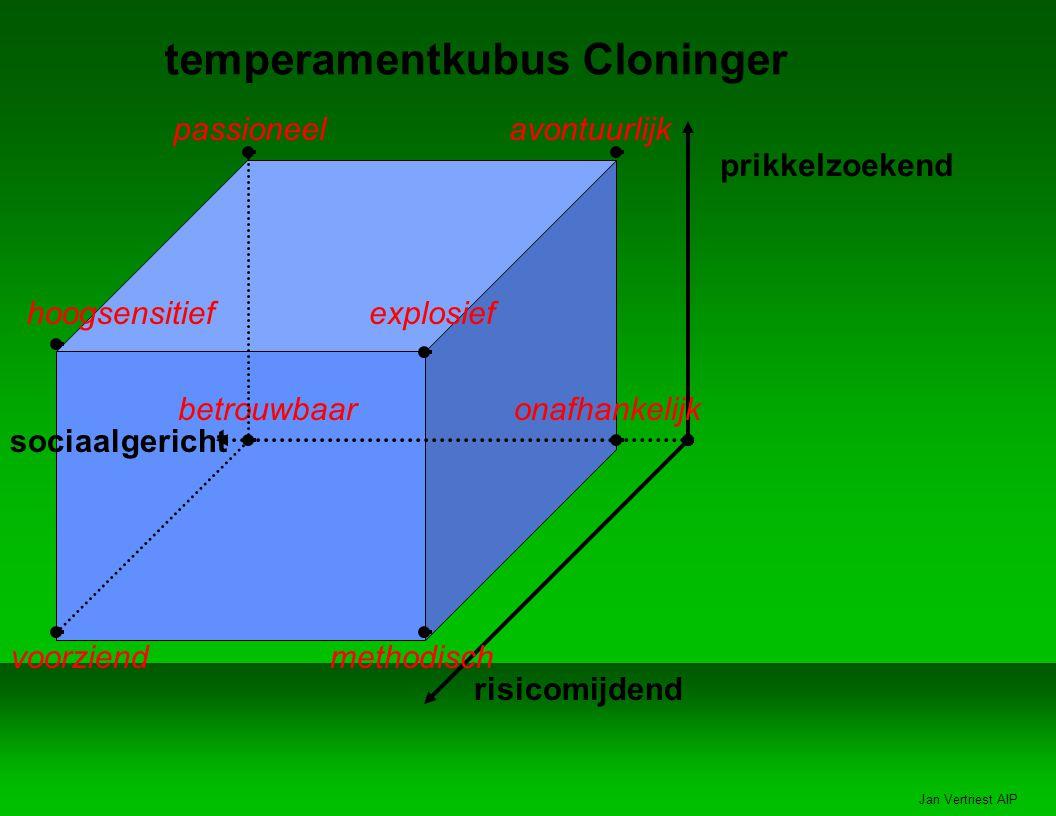 temperamentkubus Cloninger