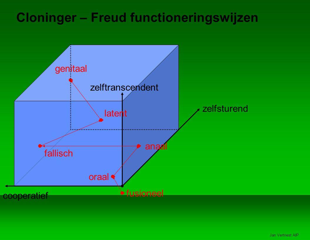 Cloninger – Freud functioneringswijzen