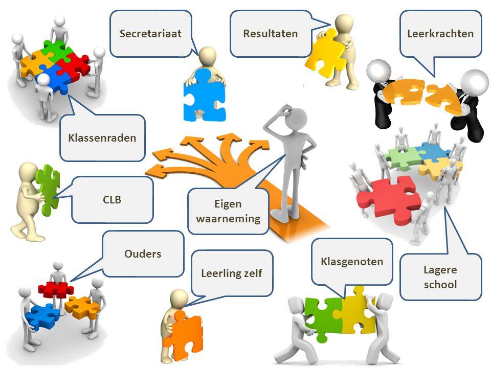 Secretariaat Resultaten. Leerkrachten. Klassenraden. CLB. Eigen waarneming. Ouders. Klasgenoten.
