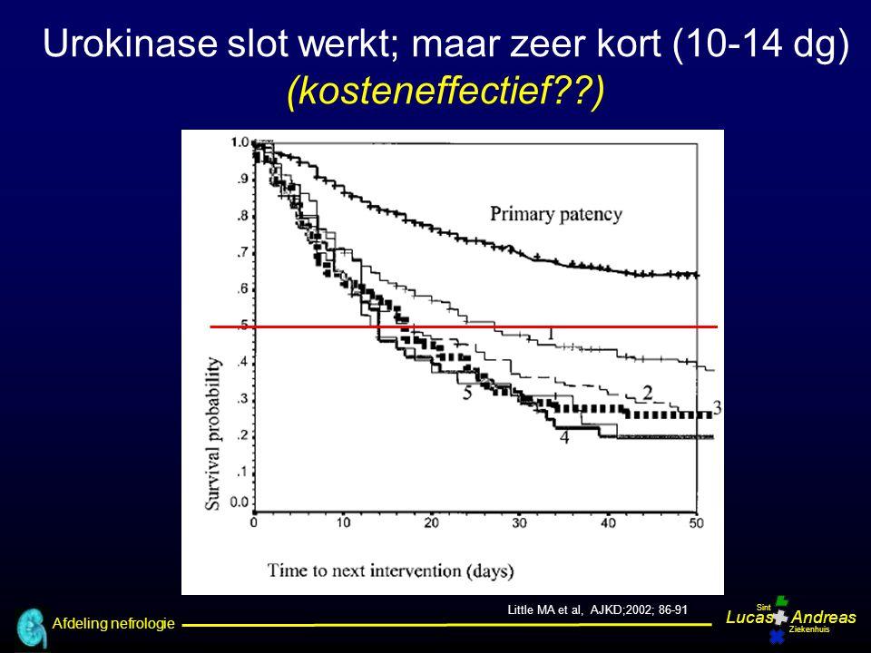 Urokinase slot werkt; maar zeer kort (10-14 dg)