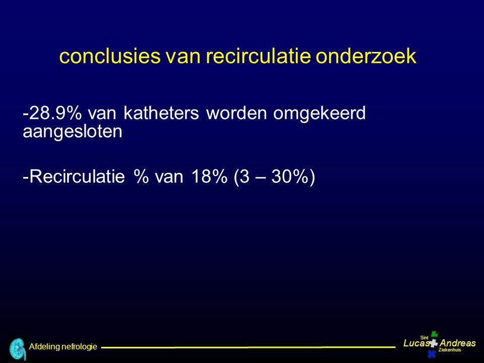 conclusies van recirculatie onderzoek