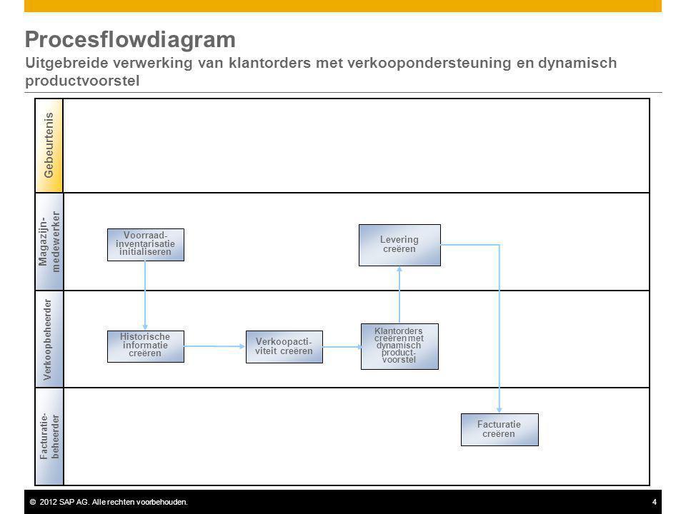 Procesflowdiagram Uitgebreide verwerking van klantorders met verkoopondersteuning en dynamisch productvoorstel.