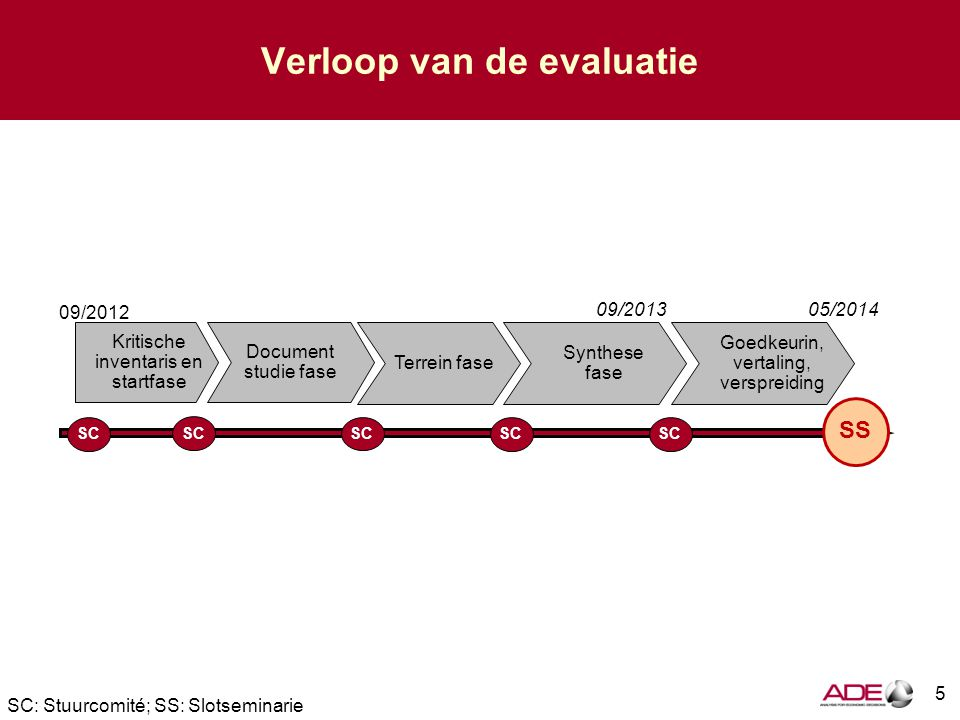 Verloop van de evaluatie