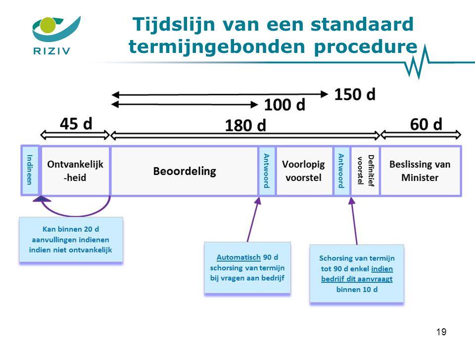 Tijdslijn van een standaard termijngebonden procedure