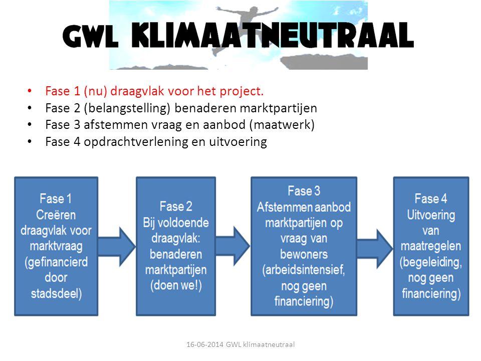 Fasering GWL klimaatneutraal