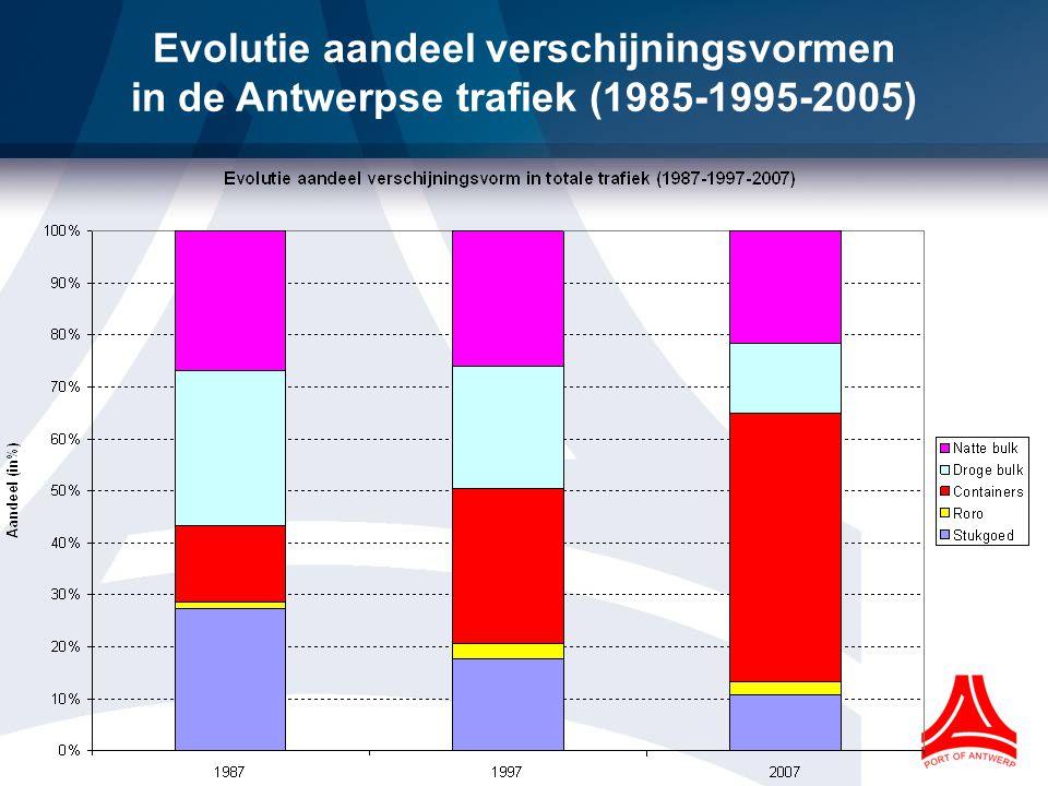 Evolutie aandeel verschijningsvormen