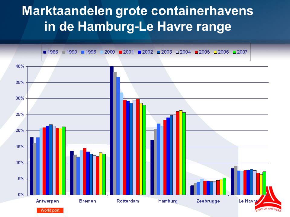 Marktaandelen grote containerhavens in de Hamburg-Le Havre range