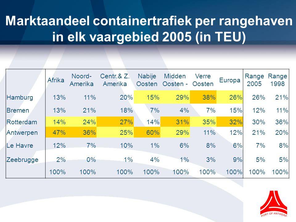 Marktaandeel containertrafiek per rangehaven in elk vaargebied 2005 (in TEU)