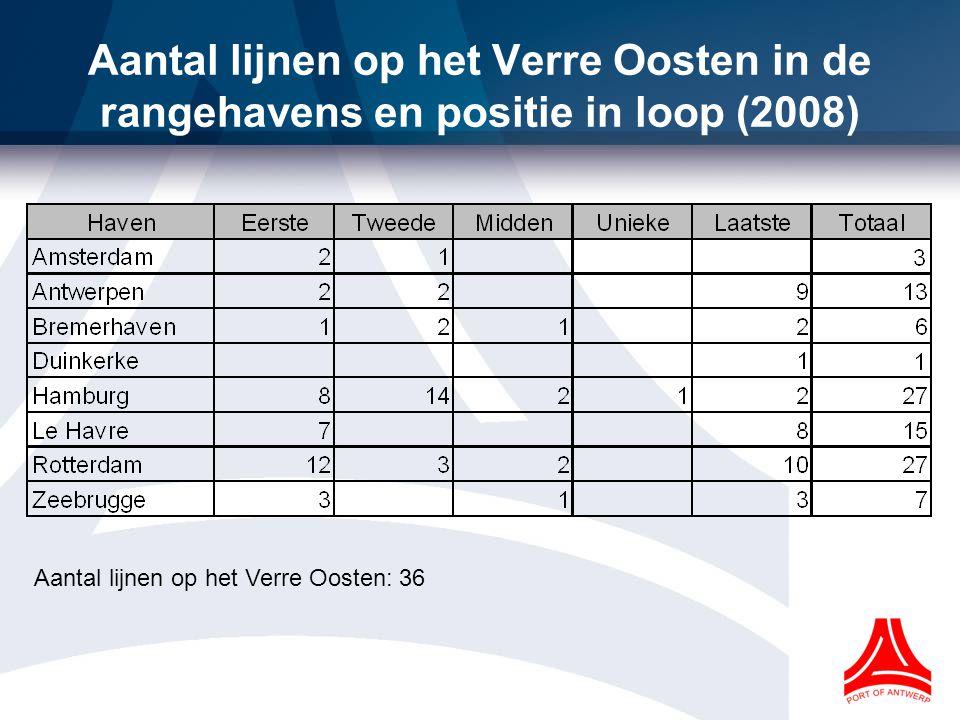 Aantal lijnen op het Verre Oosten in de rangehavens en positie in loop (2008)