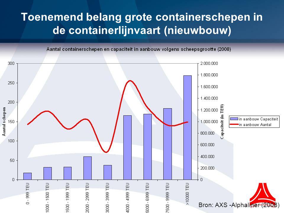 Toenemend belang grote containerschepen in de containerlijnvaart (nieuwbouw)