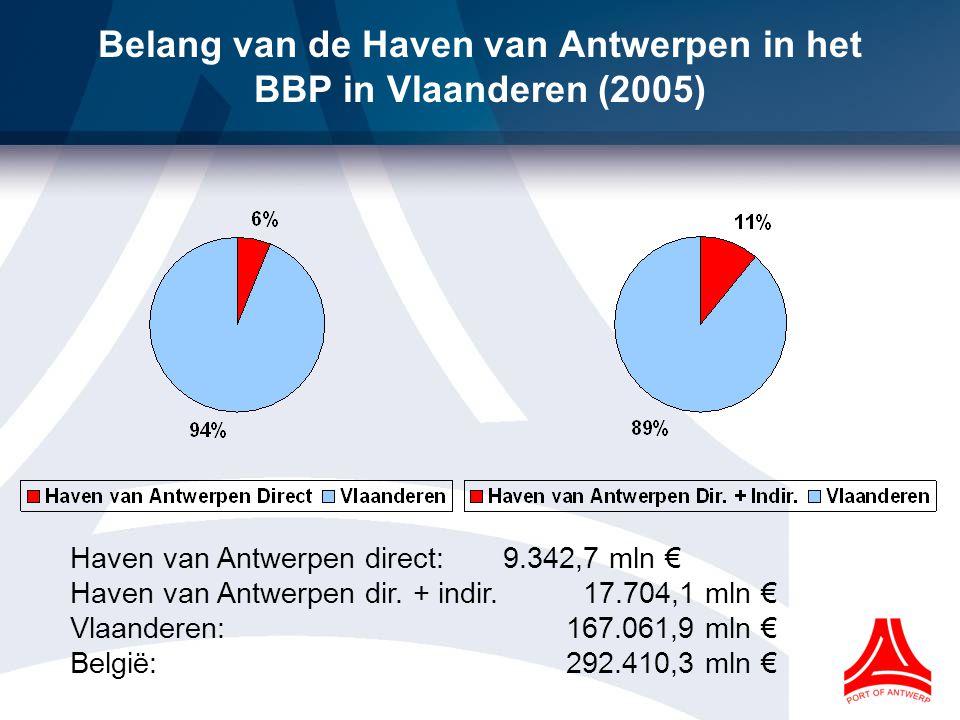 Belang van de Haven van Antwerpen in het BBP in Vlaanderen (2005)