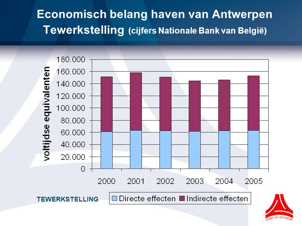 Economisch belang haven van Antwerpen Tewerkstelling (cijfers Nationale Bank van België)