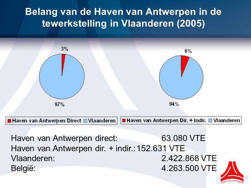 Belang van de Haven van Antwerpen in de tewerkstelling in Vlaanderen (2005)