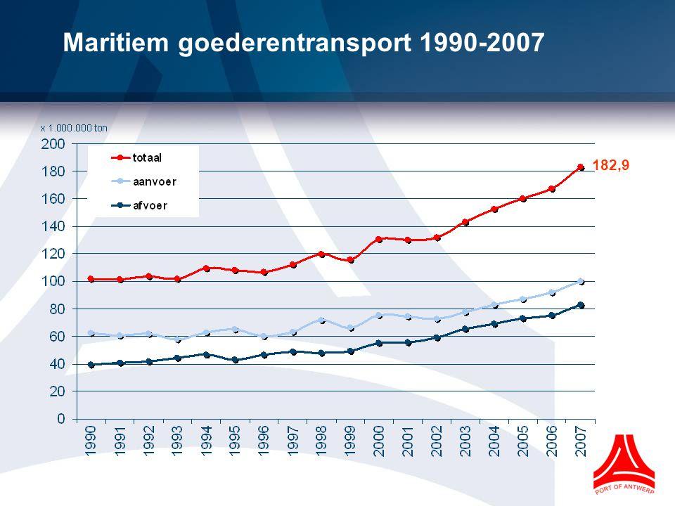 Maritiem goederentransport 1990-2007