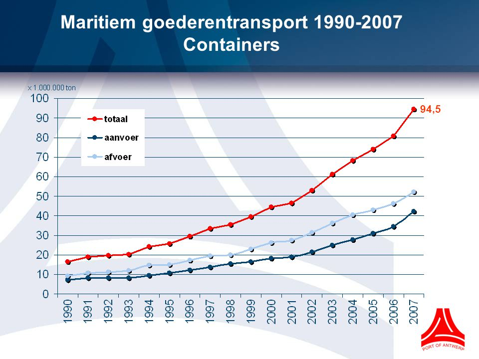 Maritiem goederentransport 1990-2007 Containers