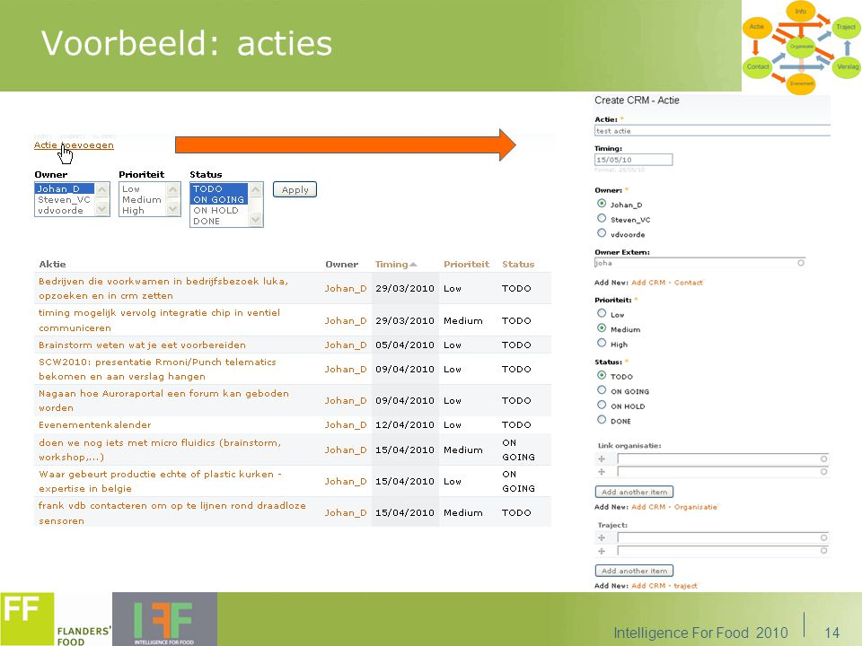 Voorbeeld: acties Intelligence For Food 2010