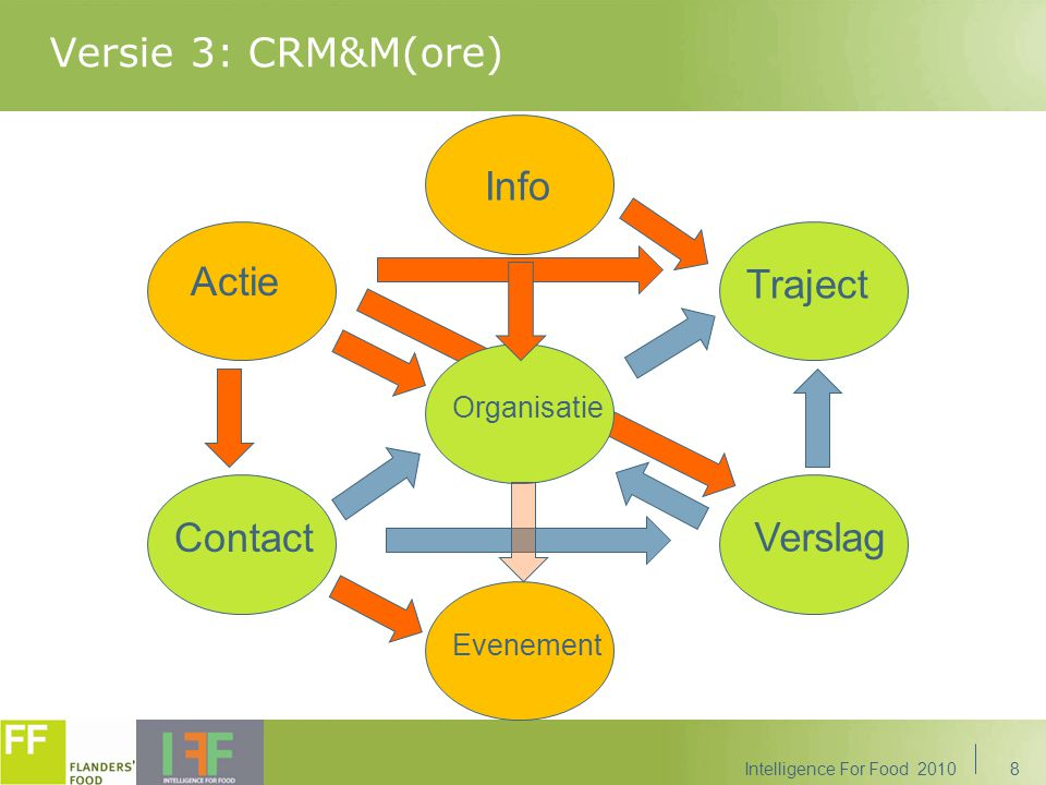 Versie 3: CRM&M(ore) Info Actie Traject Contact Verslag Organisatie