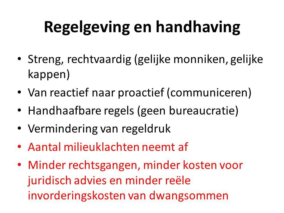 Regelgeving en handhaving