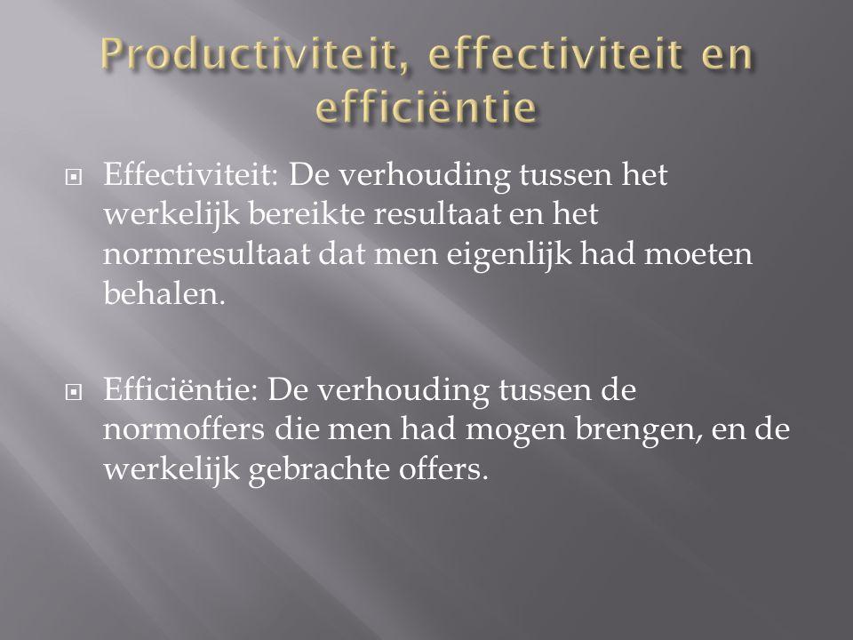 Productiviteit, effectiviteit en efficiëntie