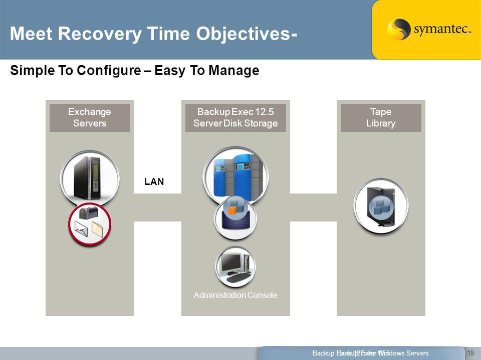 Meet Recovery Time Objectives-