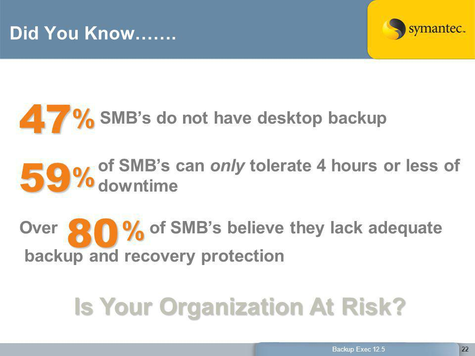 47 % 59 % 80 % Is Your Organization At Risk Did You Know…….