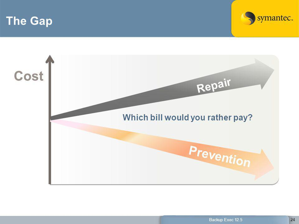Cost Prevention The Gap Repair Which bill would you rather pay