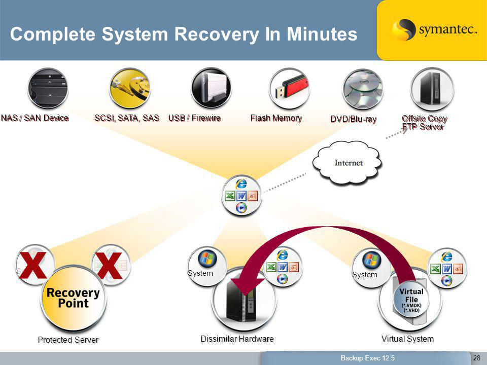 Complete System Recovery In Minutes