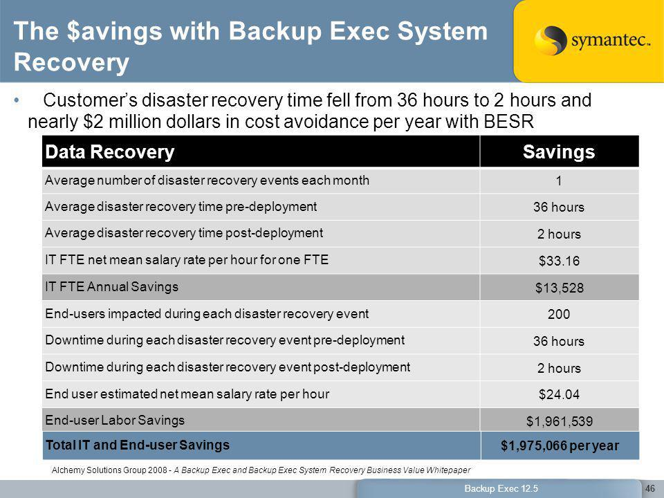 The $avings with Backup Exec System Recovery