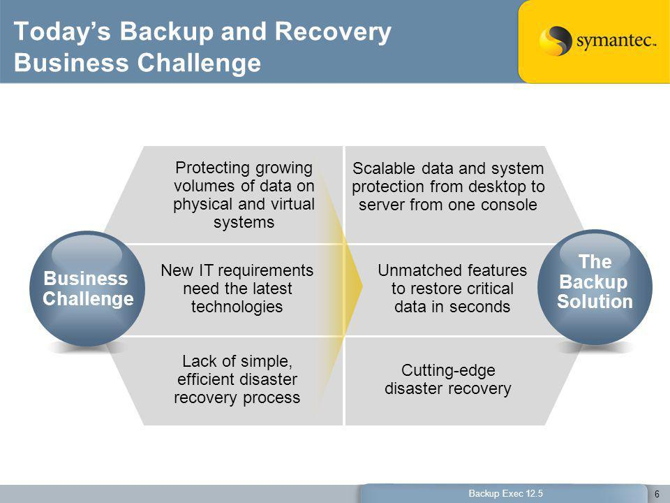 Today's Backup and Recovery Business Challenge