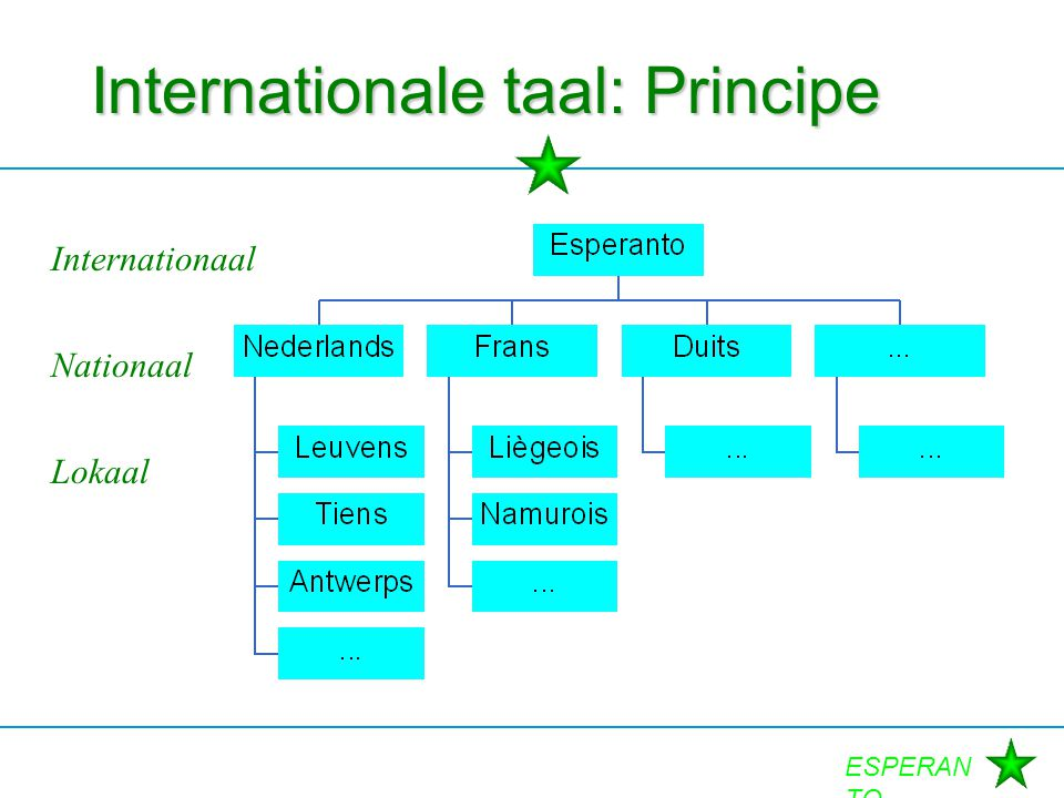 Internationale taal: Principe