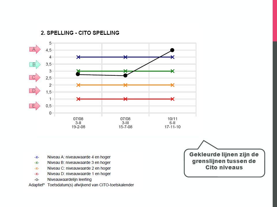 Gekleurde lijnen zijn de grenslijnen tussen de Cito niveaus