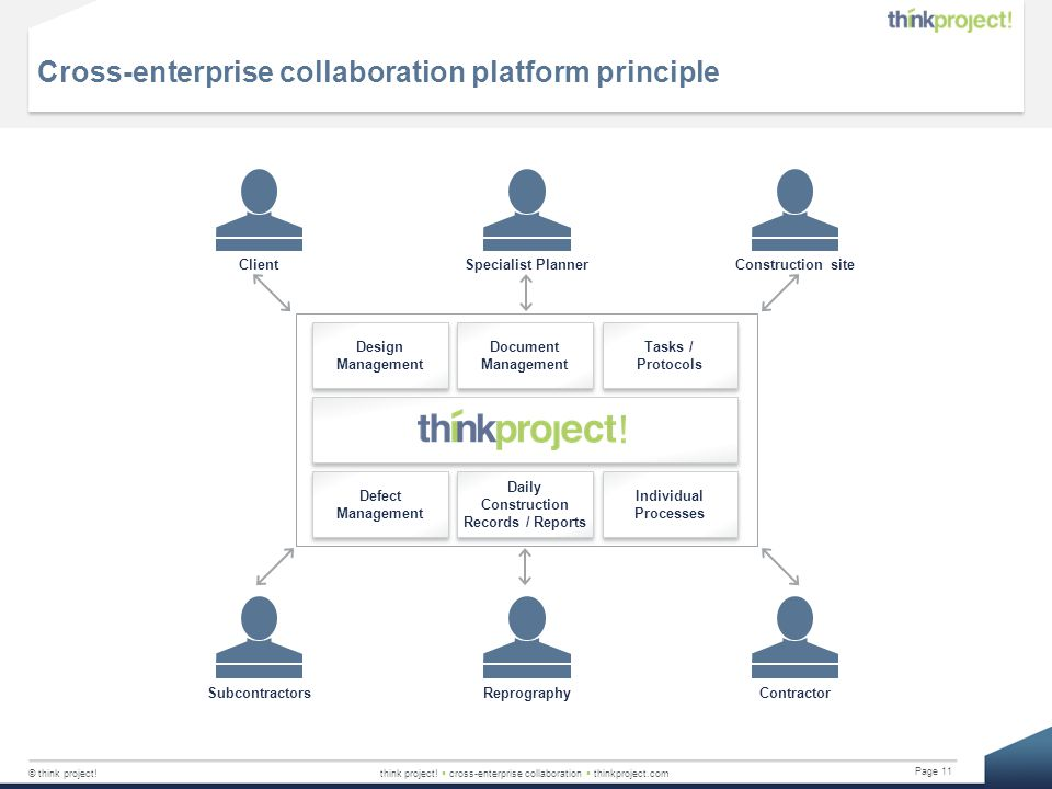 Cross-enterprise collaboration platform principle