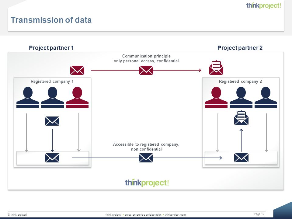 Transmission of data Project partner 1 Project partner 2