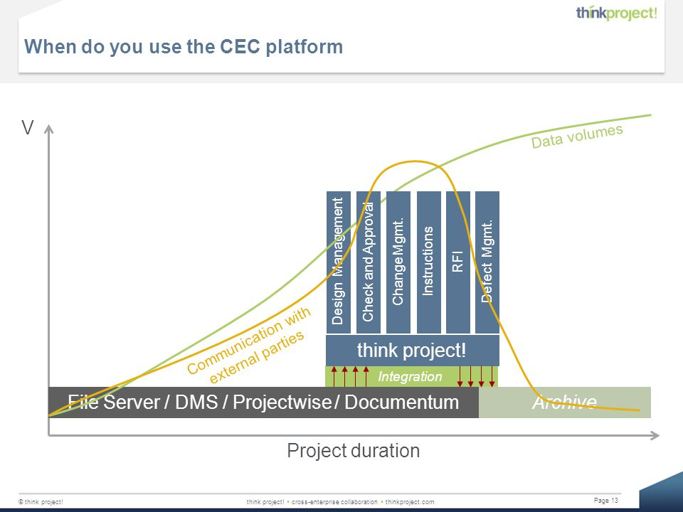 When do you use the CEC platform