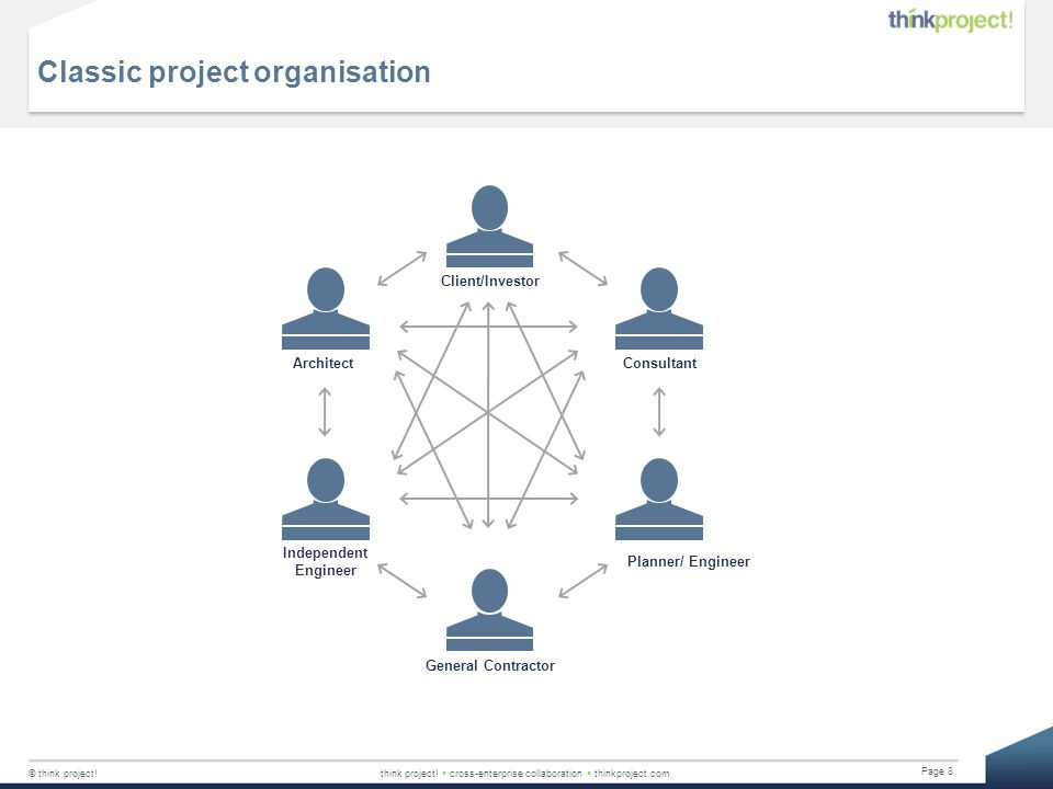 Classic project organisation