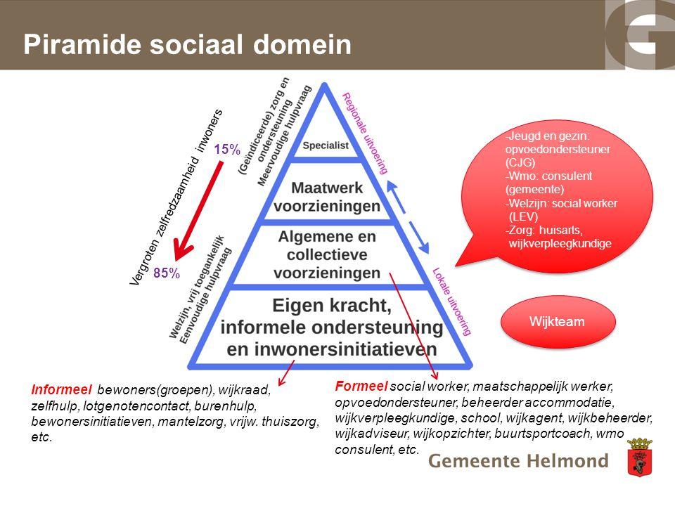 Piramide sociaal domein