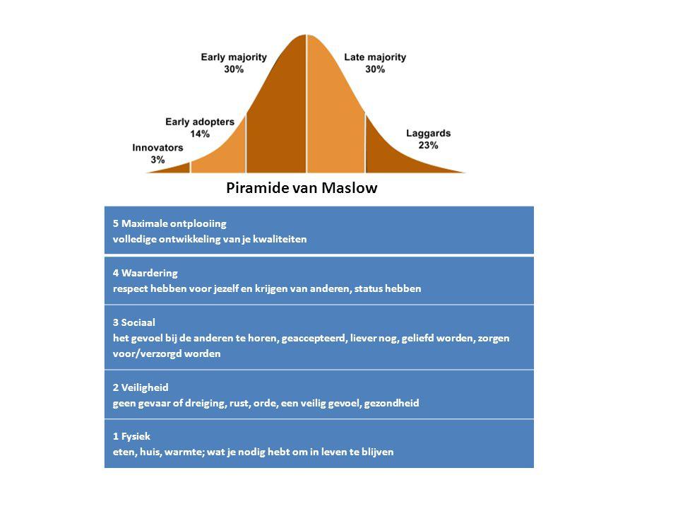 Piramide van Maslow 5 Maximale ontplooiing volledige ontwikkeling van je kwaliteiten.