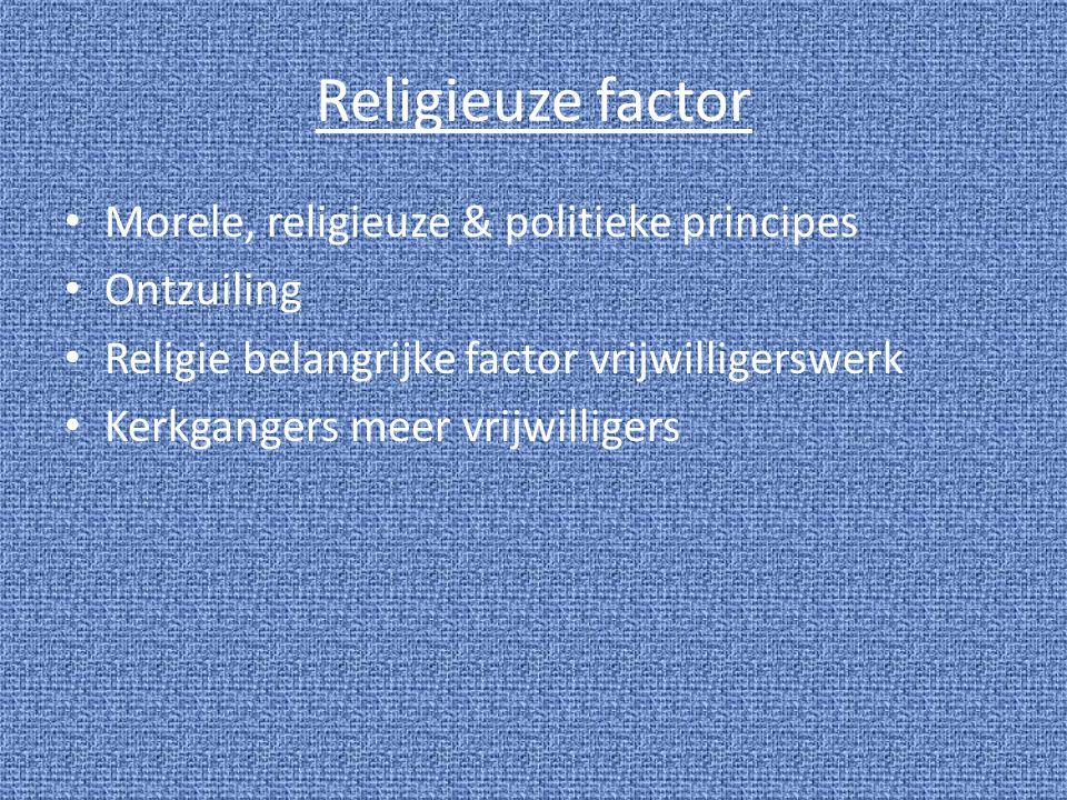 Religieuze factor Morele, religieuze & politieke principes Ontzuiling