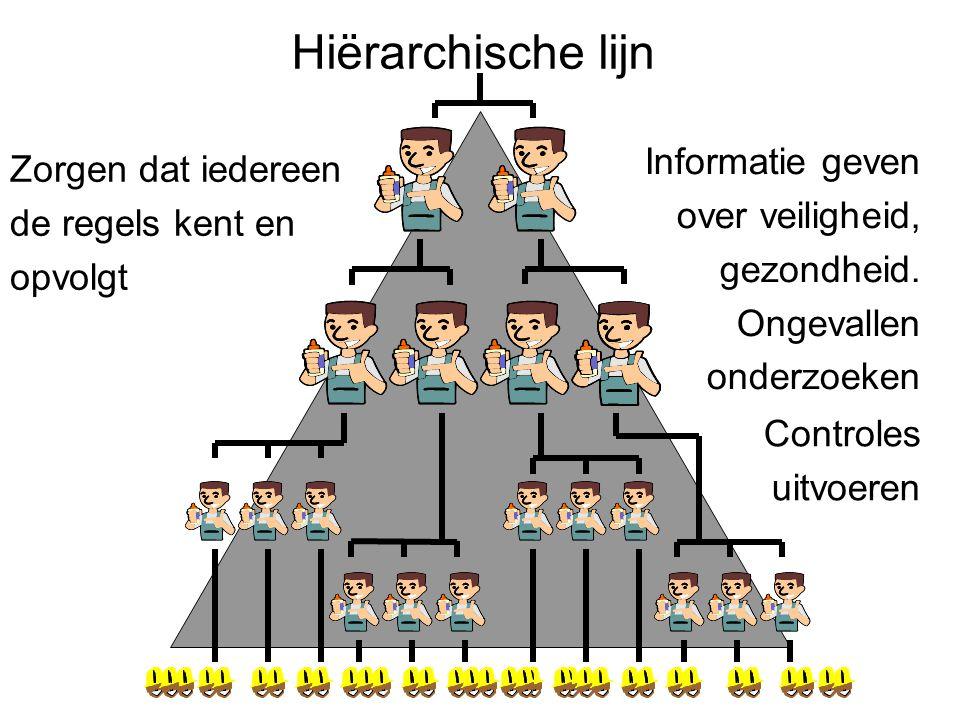 Hiërarchische lijn Informatie geven Zorgen dat iedereen