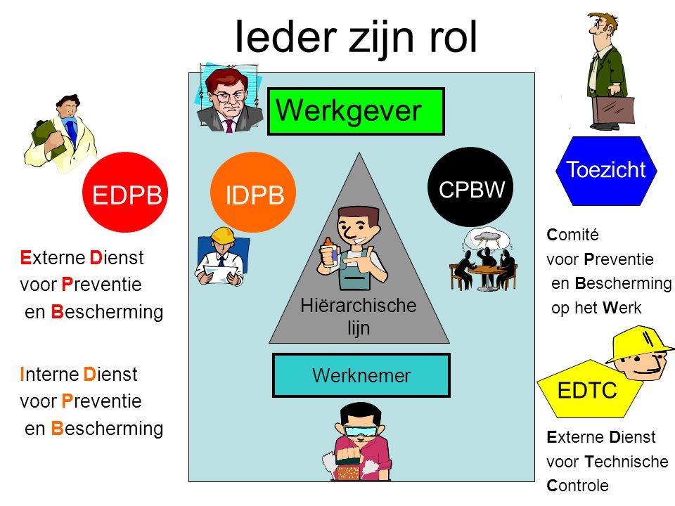 Ieder zijn rol Werkgever EDPB IDPB Toezicht CPBW EDTC Externe Dienst