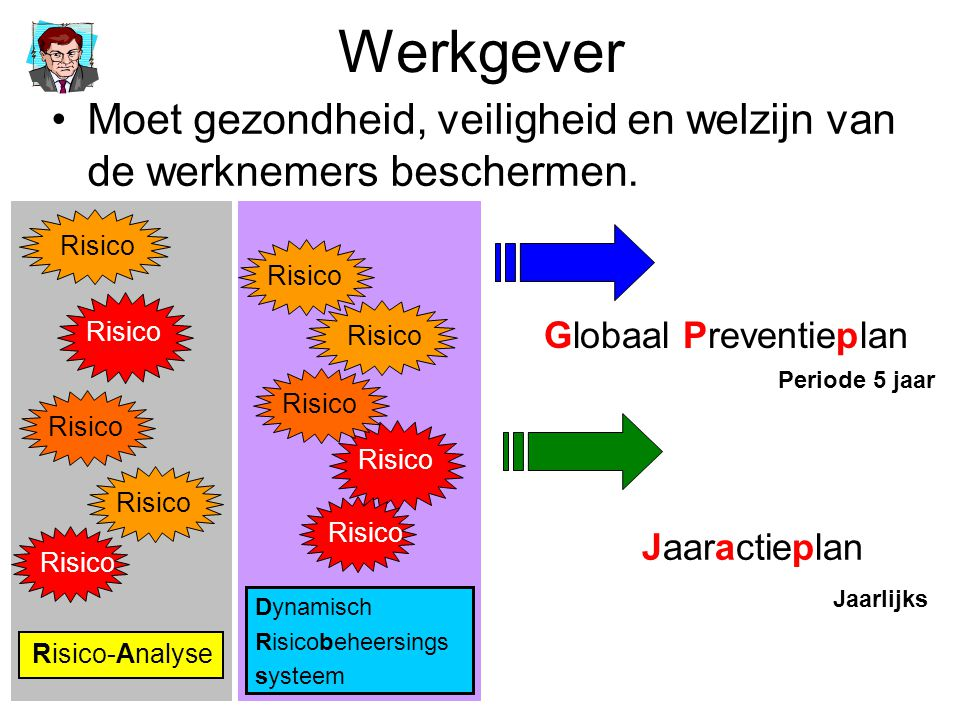 Werkgever Moet gezondheid, veiligheid en welzijn van de werknemers beschermen. Risico. Risico. Globaal Preventieplan.