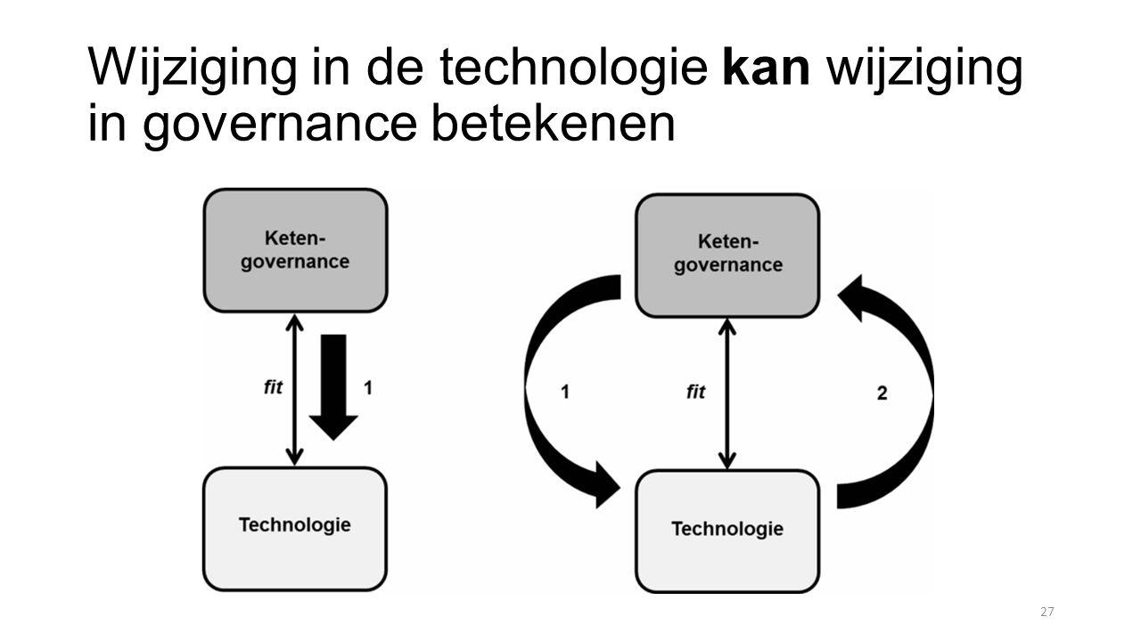 Wijziging in de technologie kan wijziging in governance betekenen