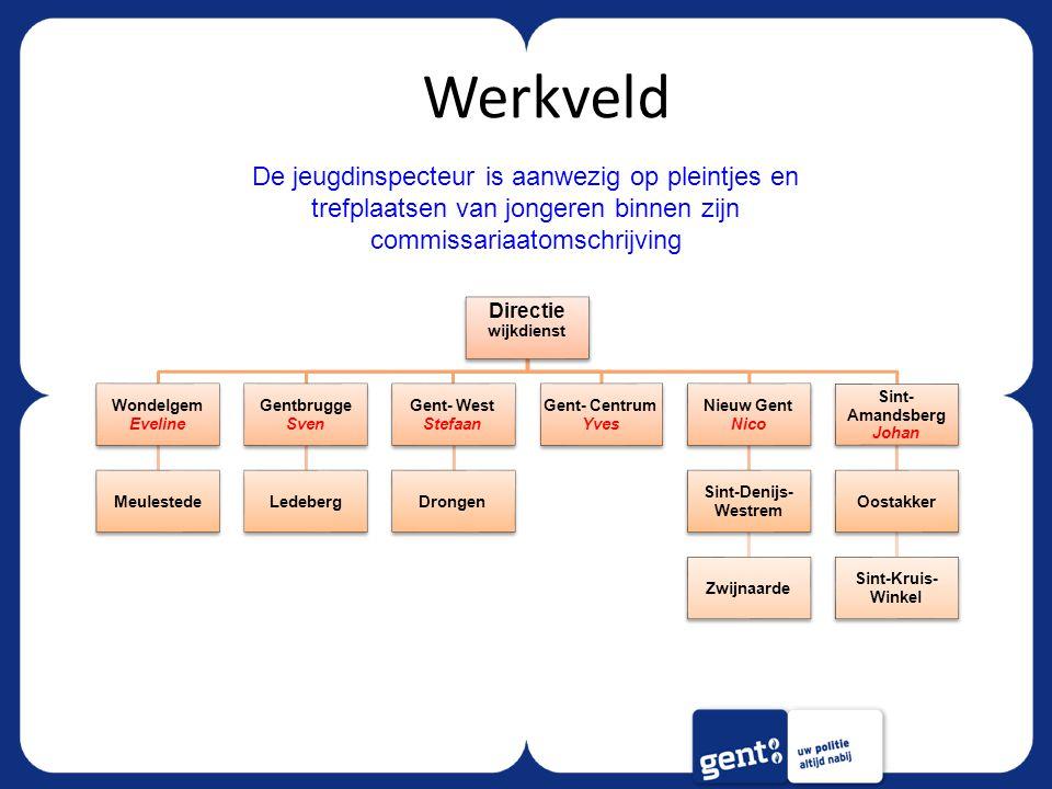 Werkveld Directie wijkdienst. Wondelgem. Eveline. Meulestede. Gentbrugge. Sven. Ledeberg. Gent- West.