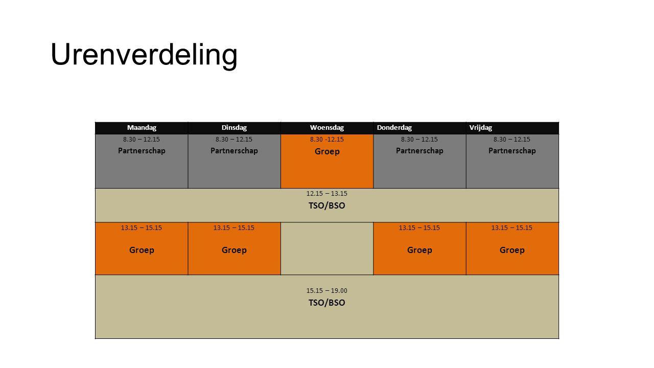 Urenverdeling Groep Partnerschap Maandag Dinsdag Woensdag Donderdag
