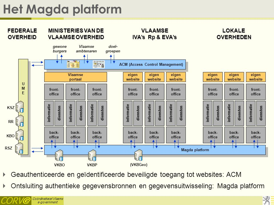 MINISTERIES VAN DE VLAAMSE OVERHEID ACM (Access Control Management)
