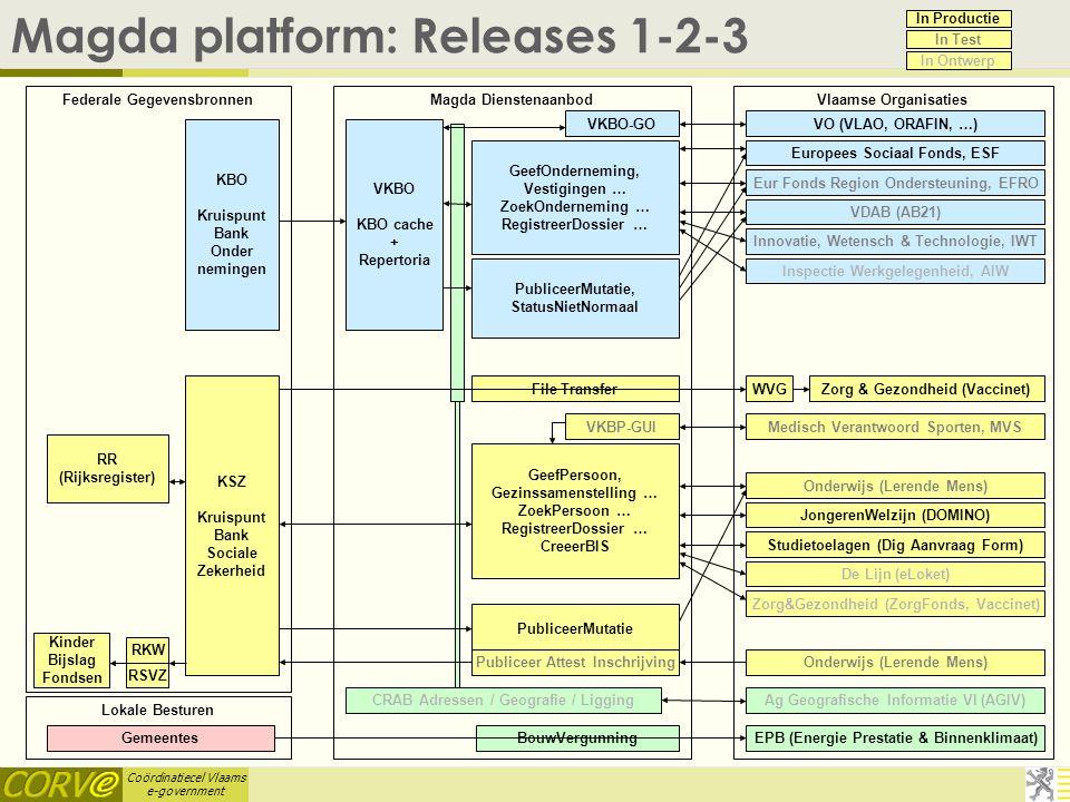 Magda platform: Releases 1-2-3