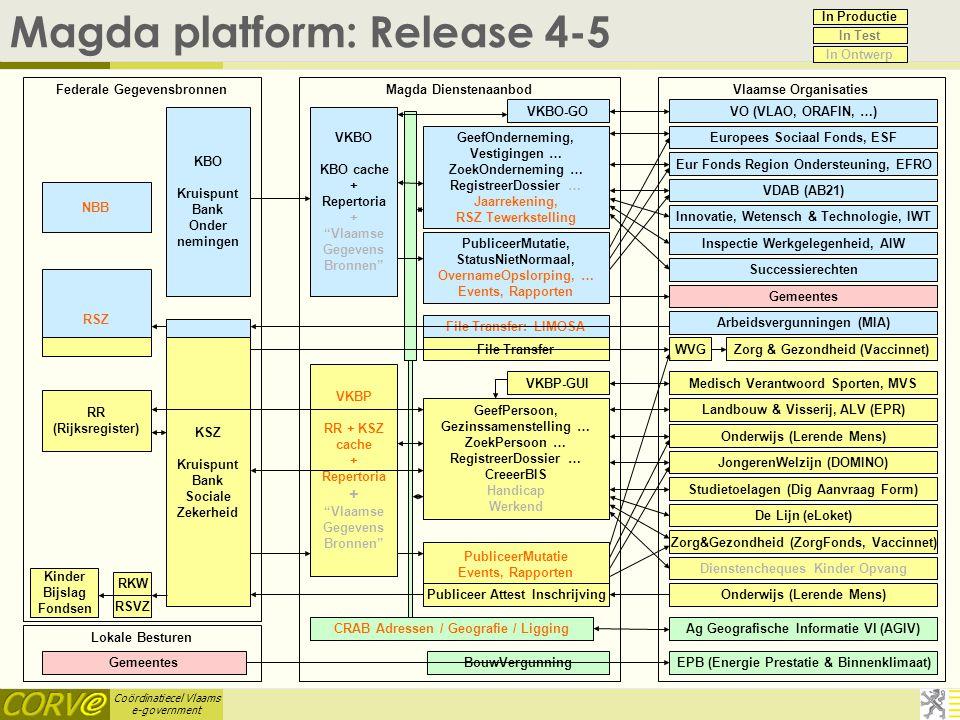 Magda platform: Release 4-5